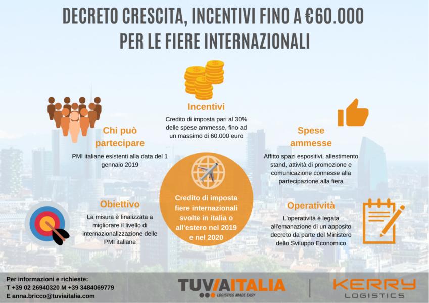 decreto crescita fiere internazionali