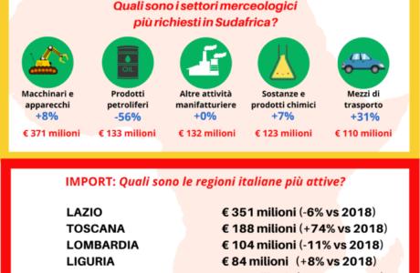import export italia sudafrica