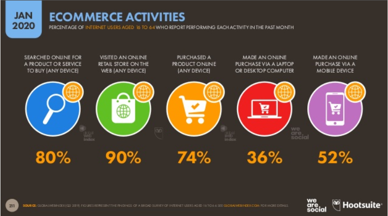 ecommerce activities we are social