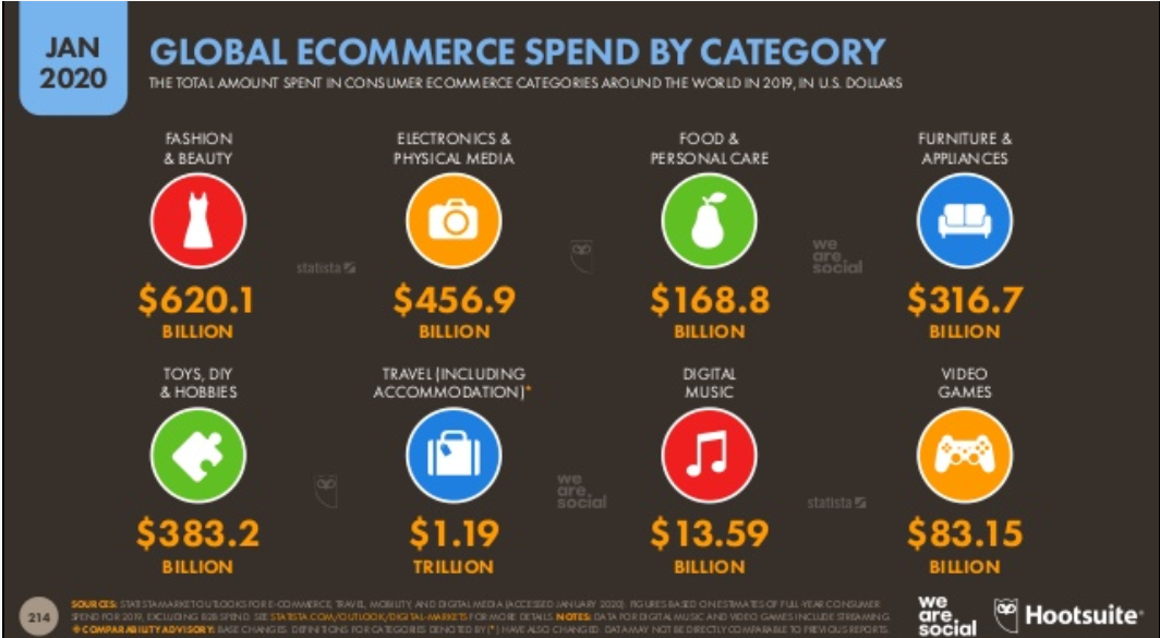 ecommerce globale per categorie