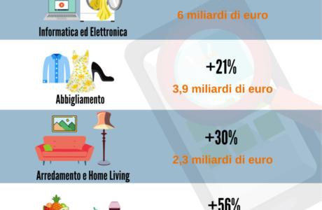 ecommerce 2020 italia