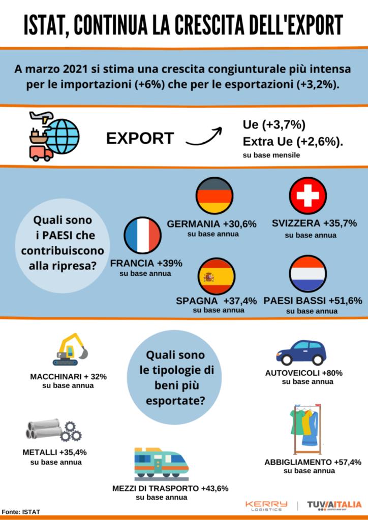 ISTAT, il comunicato di marzo 2021 sull'export